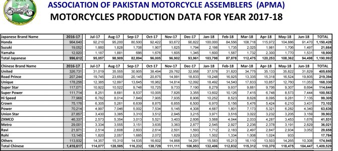 MOTORCYCLES PRODUCTION FIGURES FOR THE YEAR 2017-18